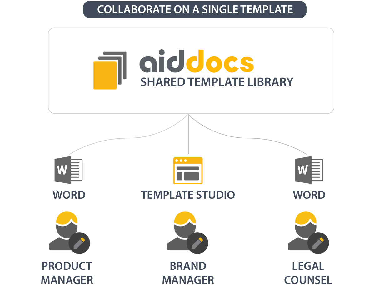 Aiddocs helps working with developers and quality assurance team testing the templates by offering each of team clear roles and a natural work scope.