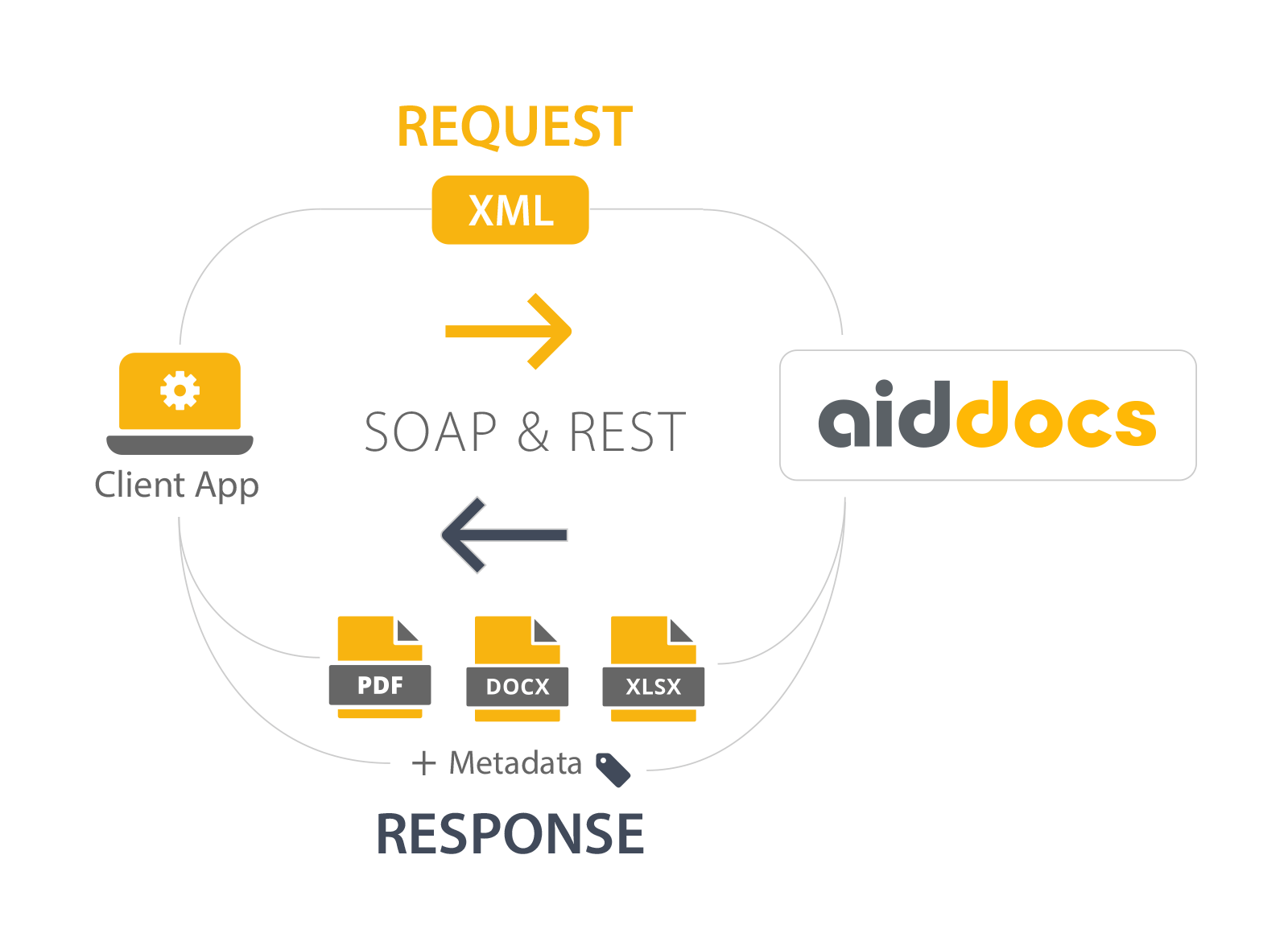 Aiddocs is easy to learn and use.