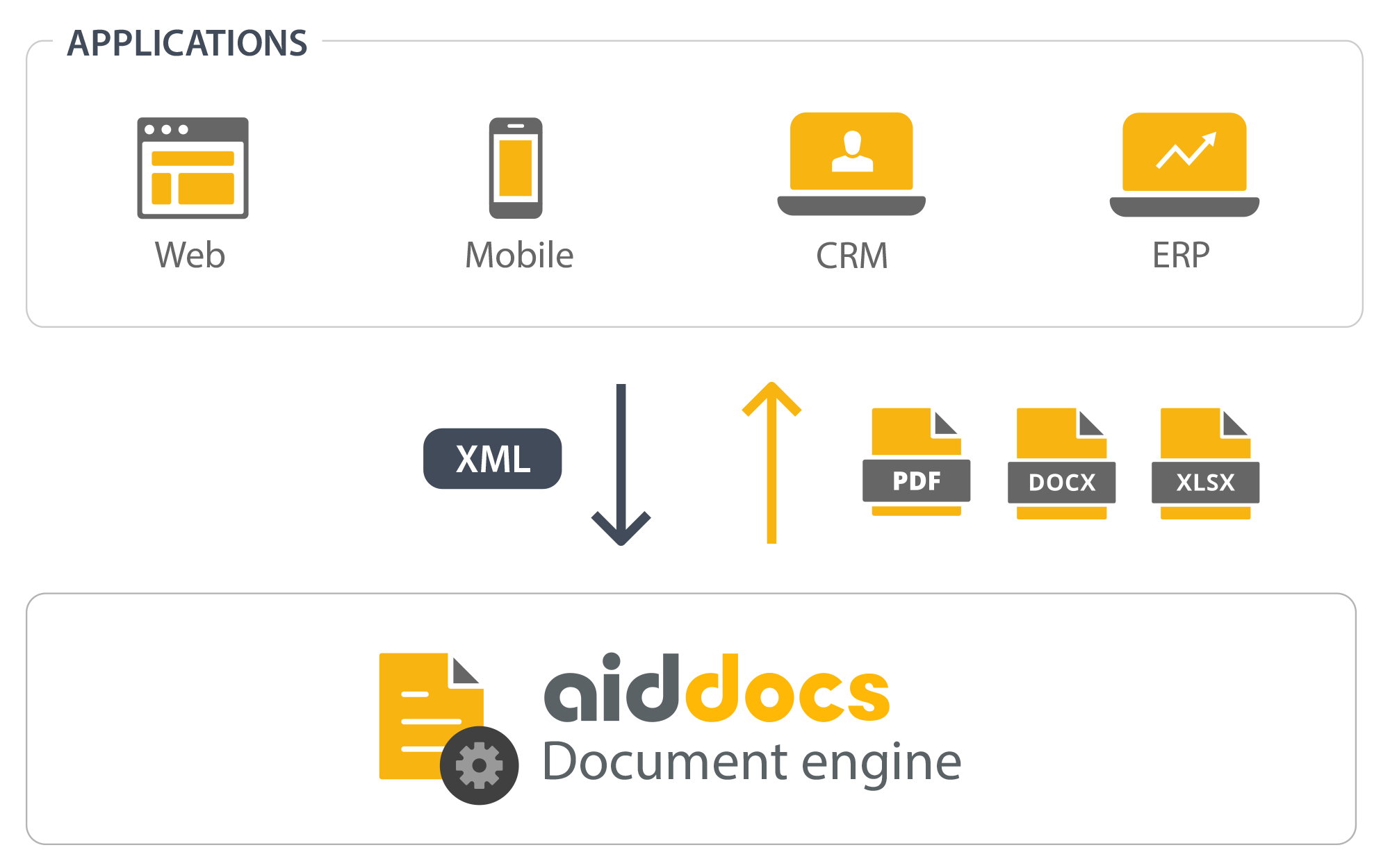 Aiddocs is a document generation service, available in the cloud or on-premise.