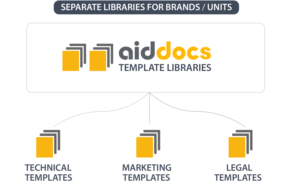 Aiddocs scales to any size business or organization.