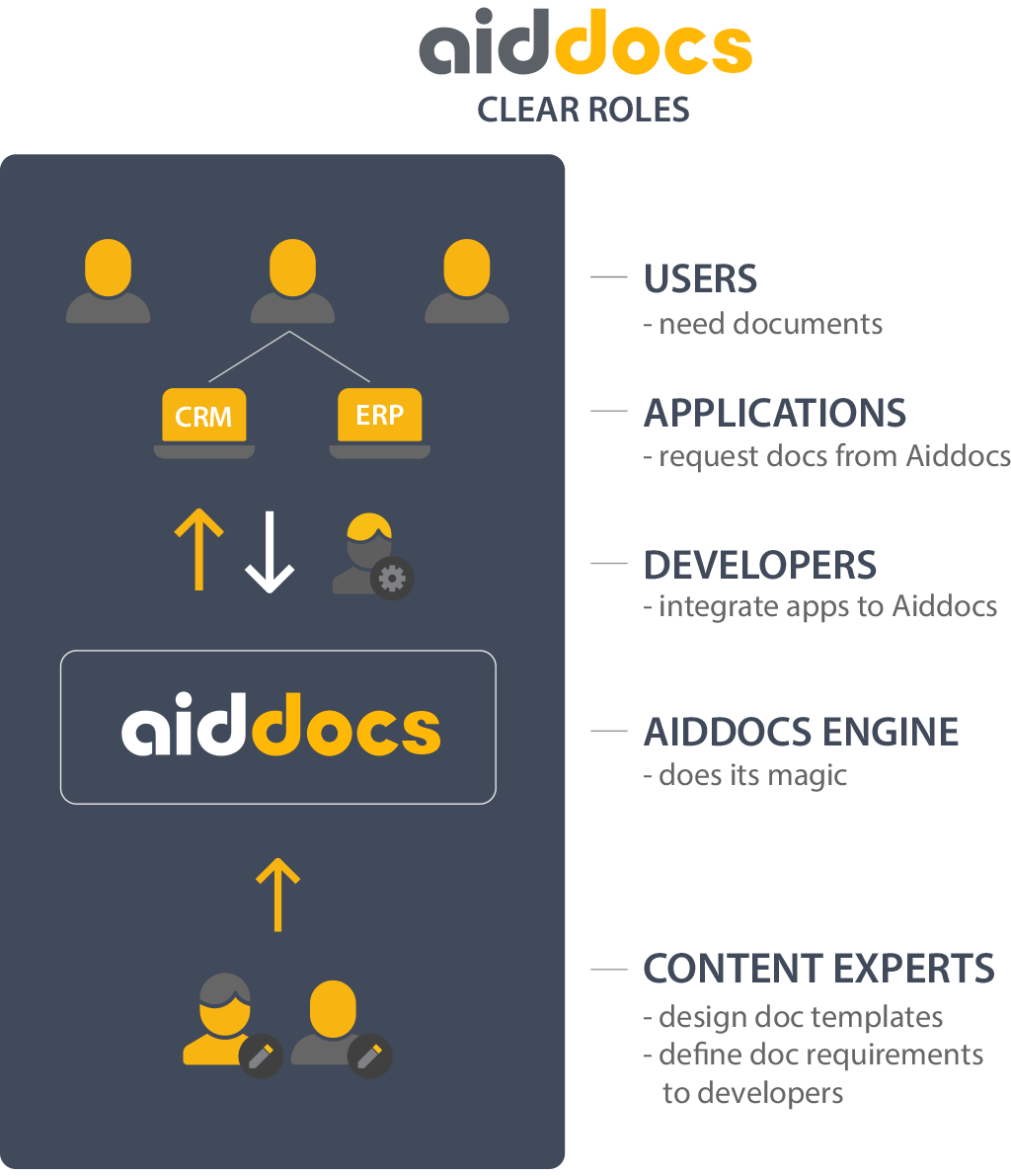 Aiddocs separates the roles of software developers and content experts.